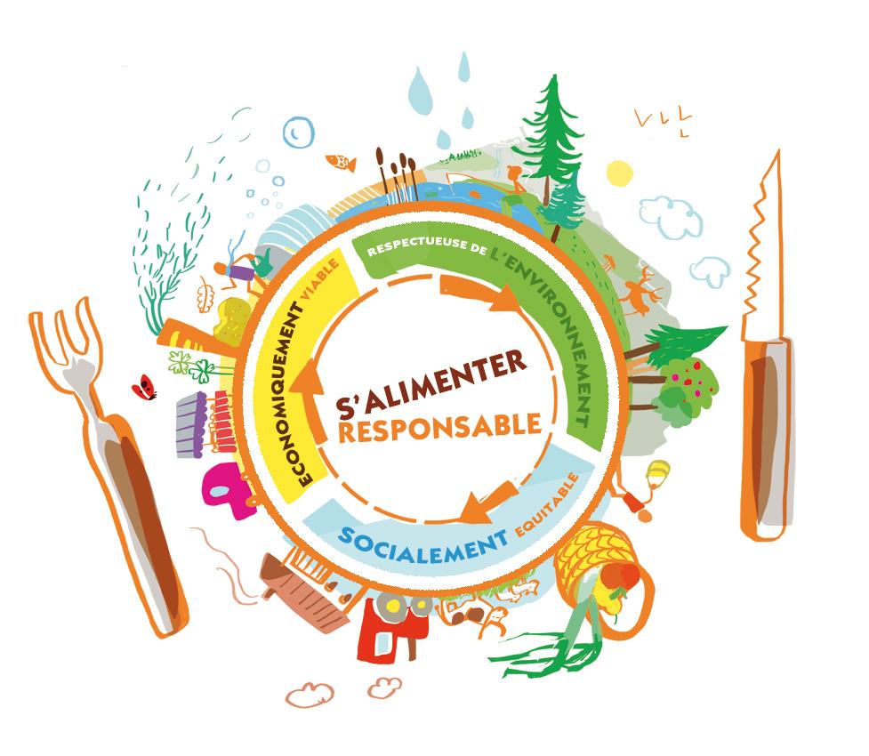 Illustration : Les piliers de l'alimentation responsable (économiquement viable, socialement équitable et respectueux de l'environnement)